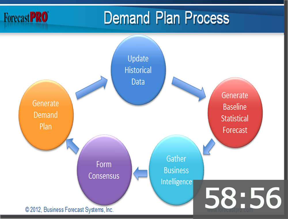 demand planning tools excel