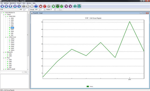 Figure 2: Monthly Sales for specific SKU