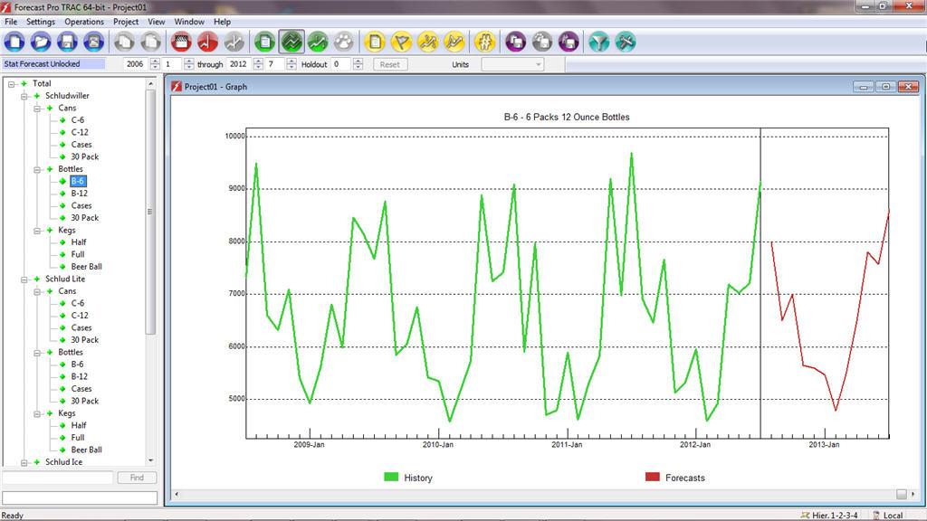Figure 2: Monthly beer sales