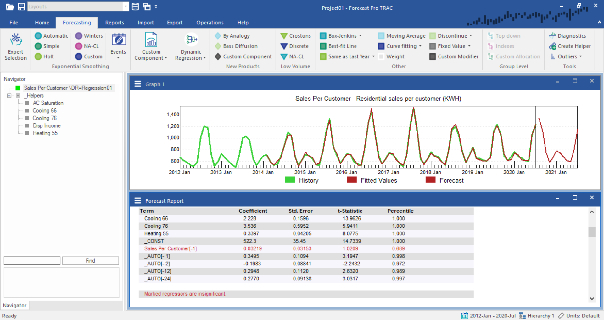 Forecast Pro TRAC Sales Forecast Regression Models