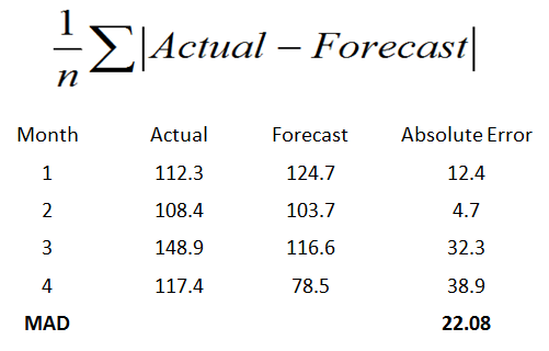 A forecast archive spanning 6 months